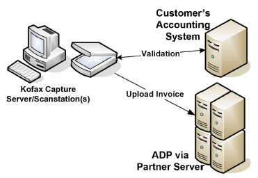 Invoice Connect scanning solution for ADP Open Invoice